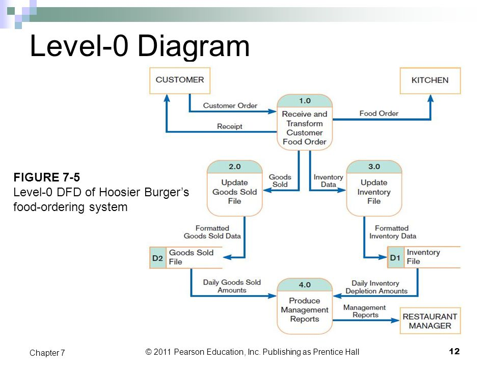 Chapter 7 Structuring System Process Requirements Ppt Download