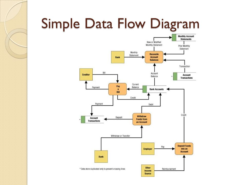 Chapter 8 process modeling ppt download 4 simple data flow diagram ccuart Images
