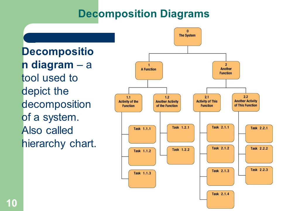 System Decomposition Diagram Example Electrical Wiring Diagram