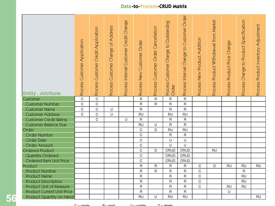2131 Structured System Analysis and Design - ppt download