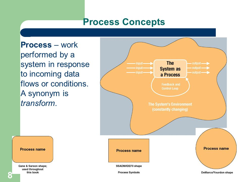 2131 structured system analysis and design ppt download process concepts process work performed by a system in response to incoming data flows or ccuart Images