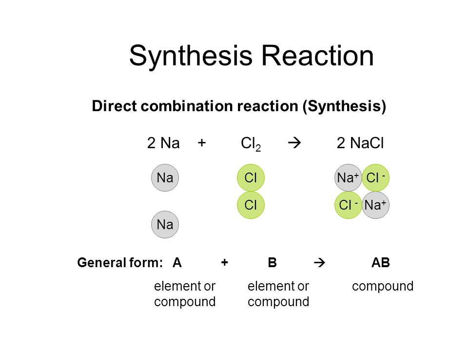 Synthesis Reaction Direct combination reaction (Synthesis)