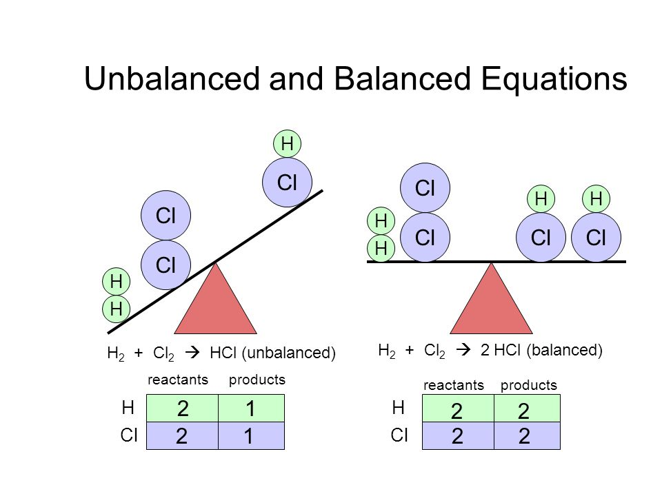 Unbalanced and Balanced Equations
