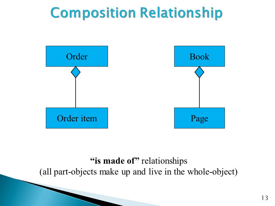 Composition Relationship
