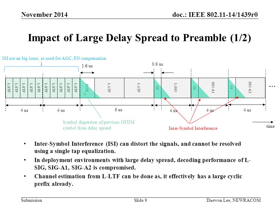 Impact of Large Delay Spread to Preamble (1/2)