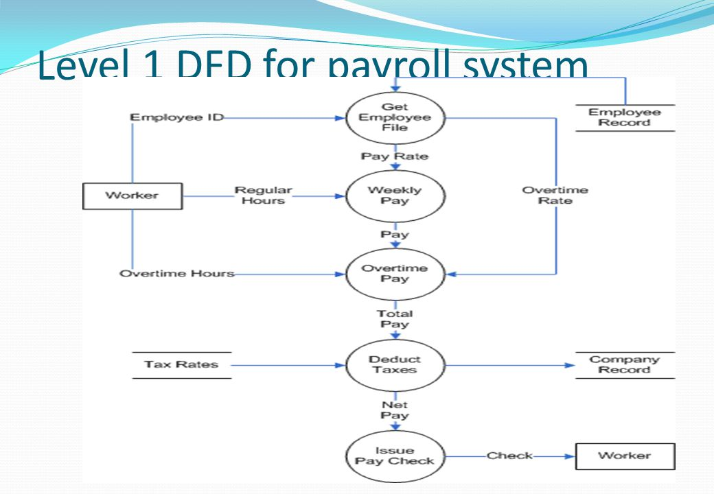 data flow diagram for payroll management system A data flow diagram (dfd) example the following example is intended to illustrate the development of a data flow diagram by selectively looking at each of the components explored earlier in this chapter.