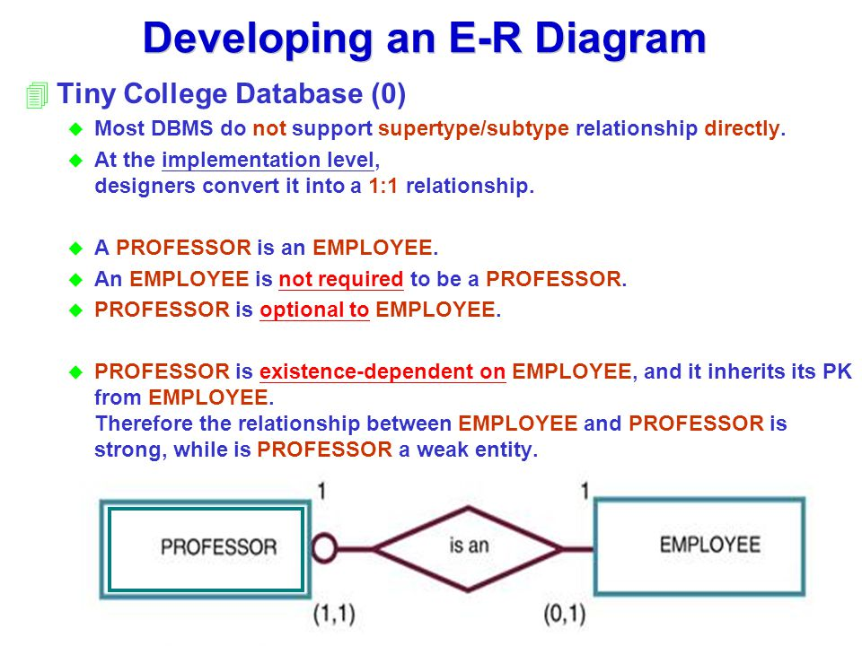 Chapter 4 entity relationship e r modeling ppt video online download developing an e r diagram ccuart Choice Image
