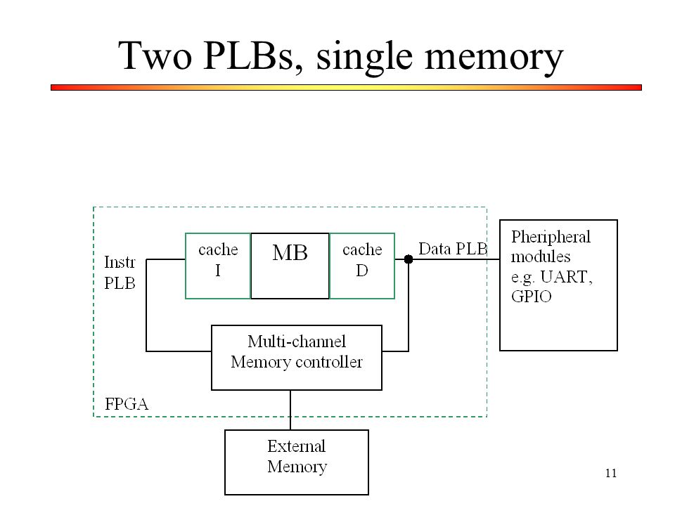 Two PLBs, single memory