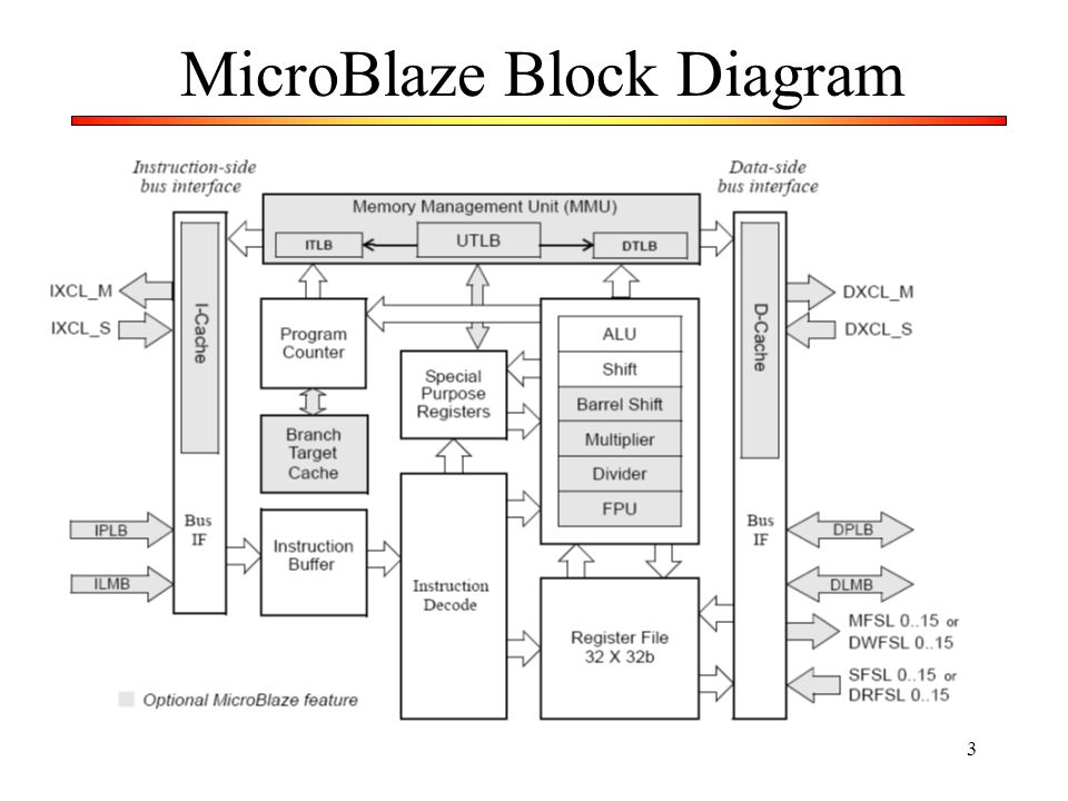 MicroBlaze Block Diagram