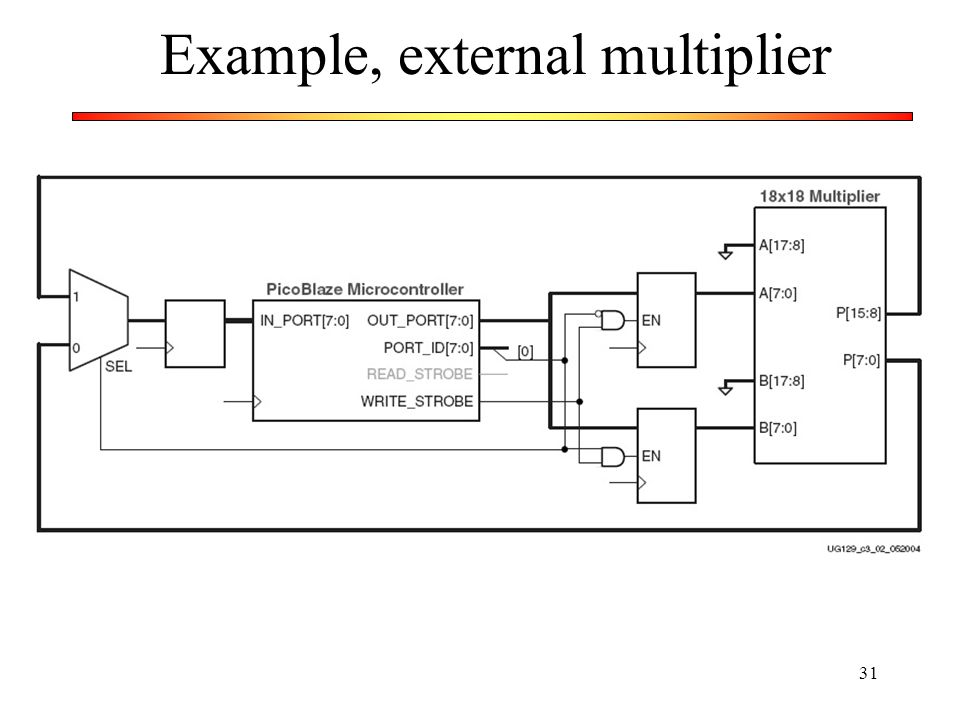 Example, external multiplier