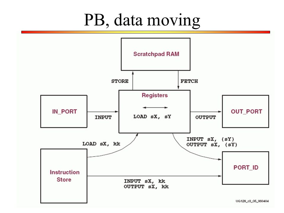 PB, data moving