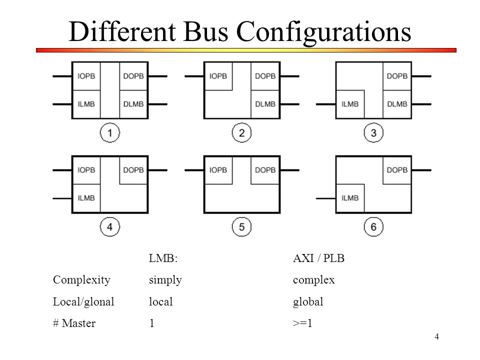 Different Bus Configurations