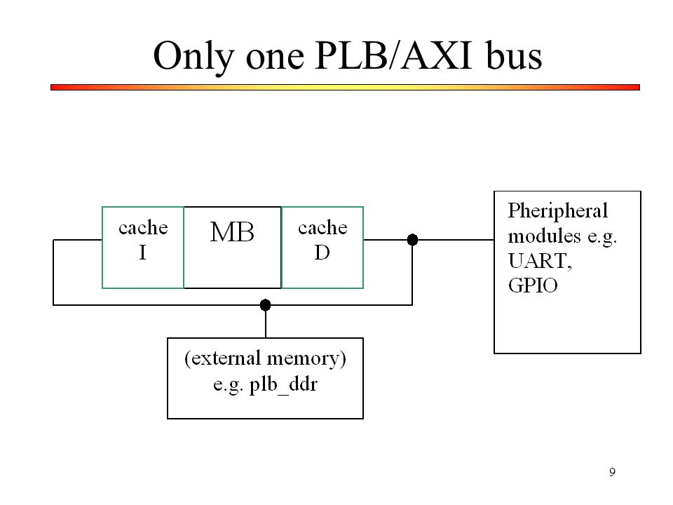 Only one PLB/AXI bus