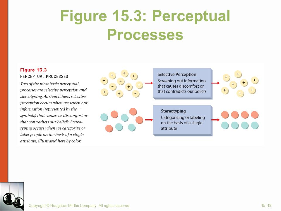 Figure 15.3: Perceptual Processes