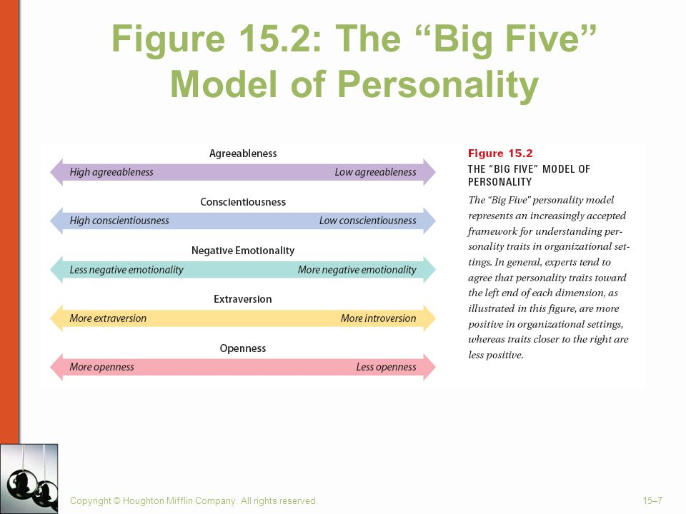 Figure 15.2: The Big Five Model of Personality