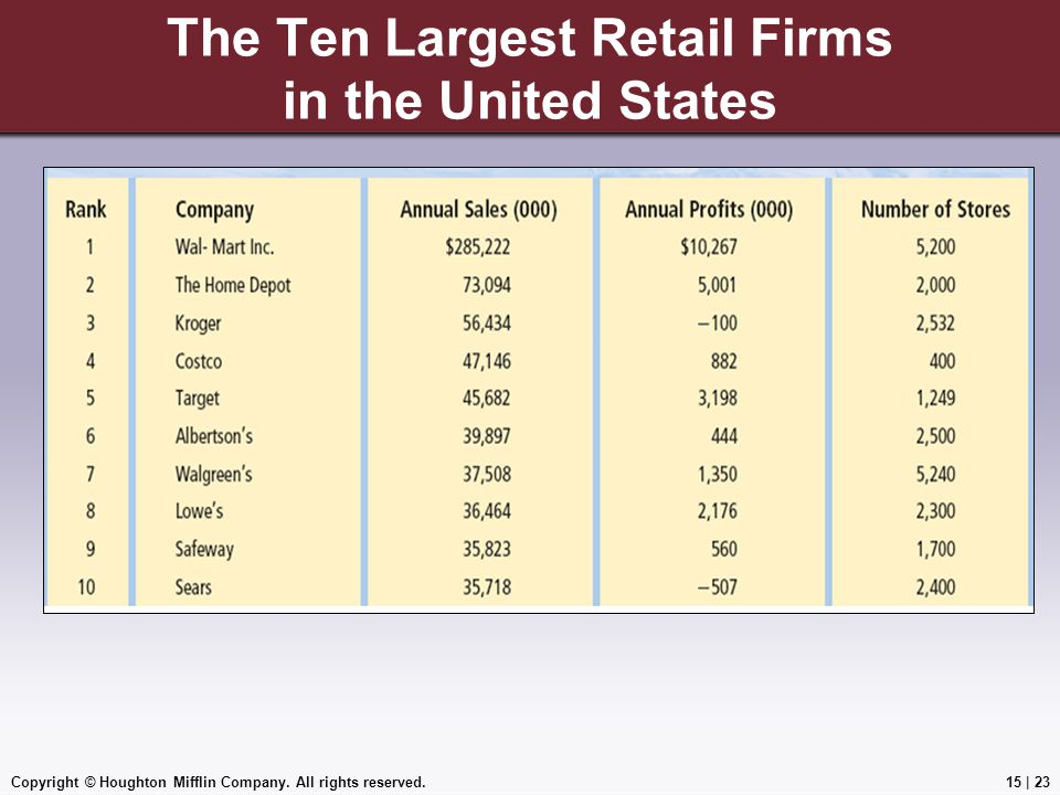 The Ten Largest Retail Firms in the United States