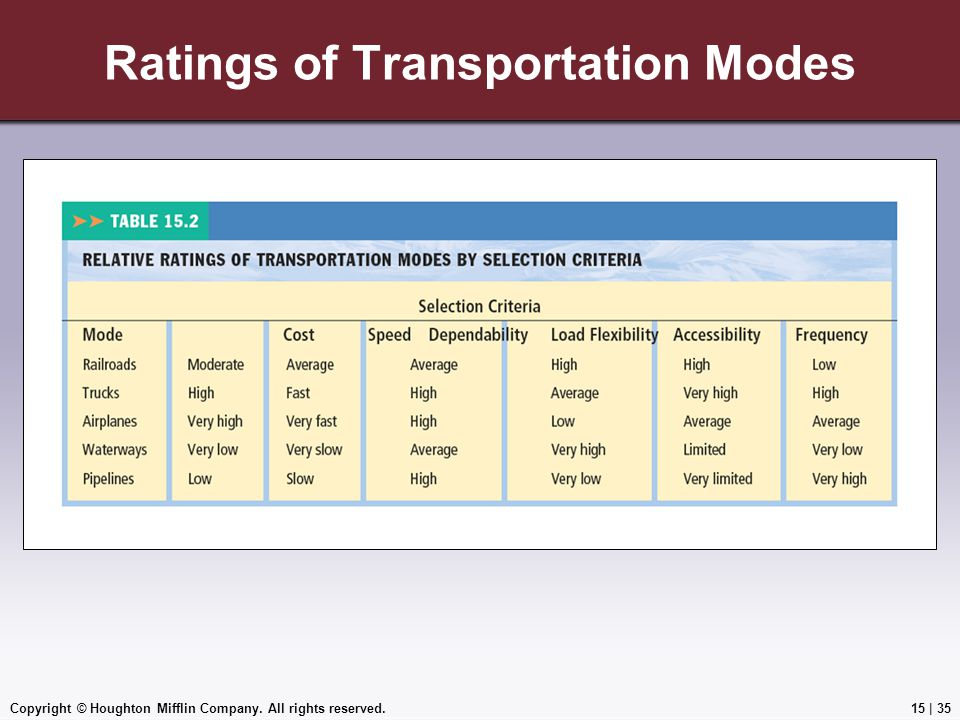 Ratings of Transportation Modes