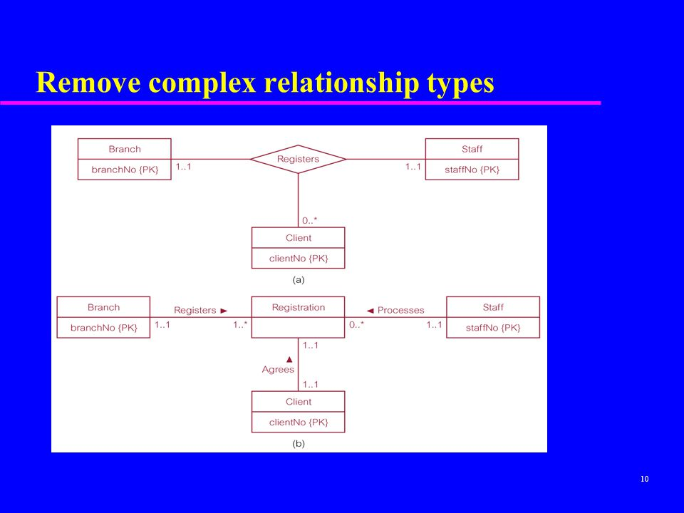 Remove complex relationship types