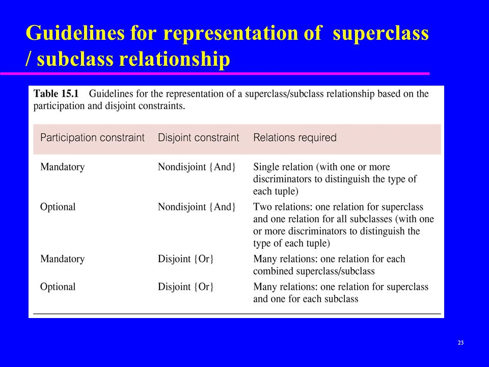 Guidelines for representation of superclass / subclass relationship