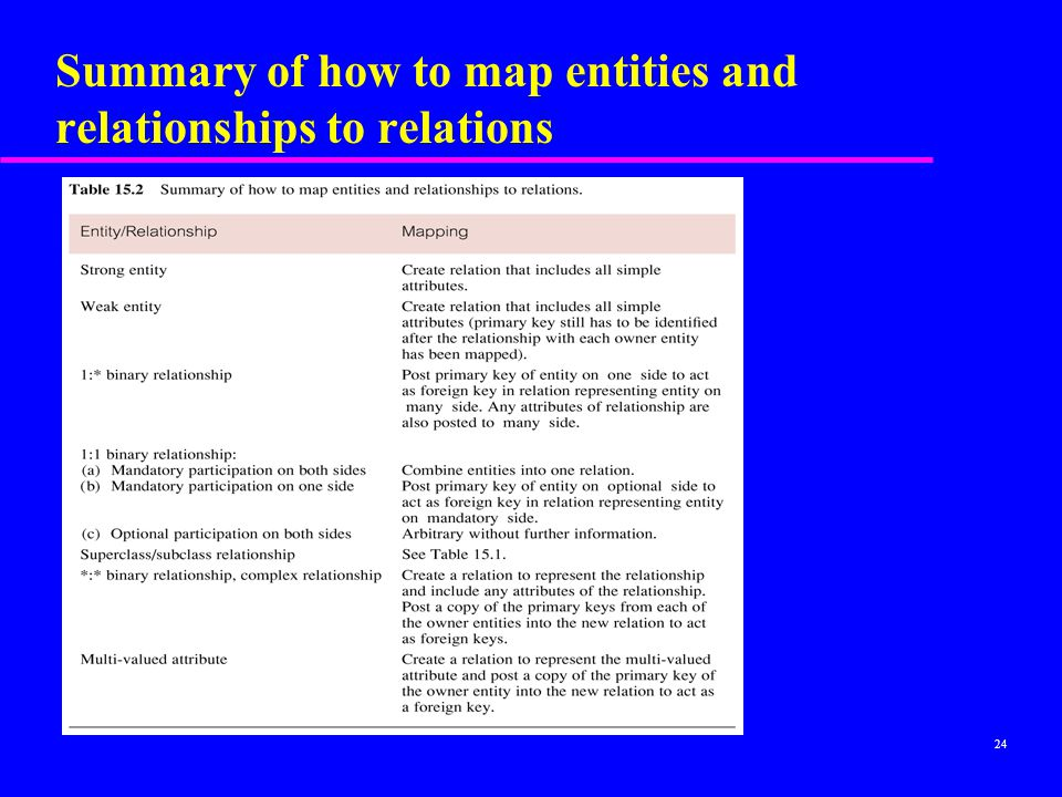 Summary of how to map entities and relationships to relations