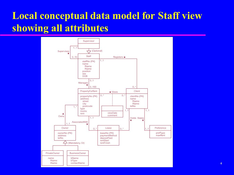 Local conceptual data model for Staff view showing all attributes