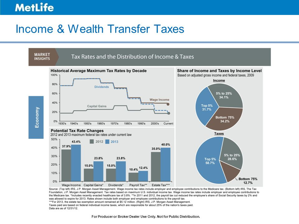 Income & Wealth Transfer Taxes
