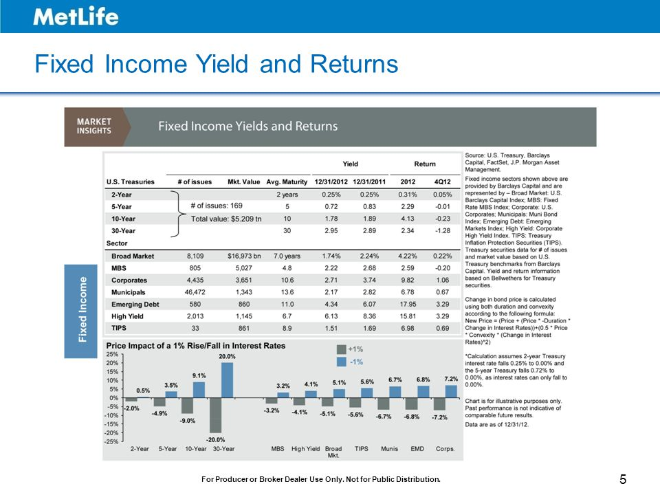 Fixed Income Yield and Returns