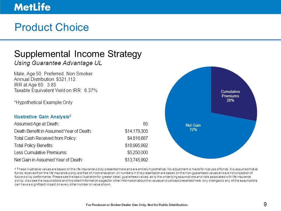 Product Choice Supplemental Income Strategy