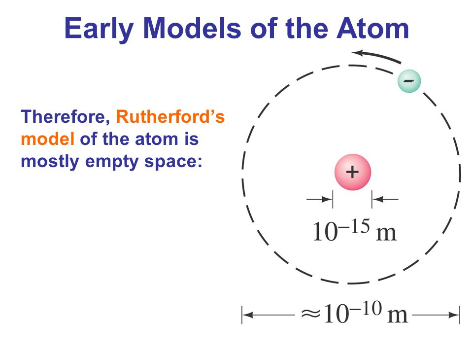 Early quantum theory and models of the atom ppt video online download early models of the atom ccuart Image collections