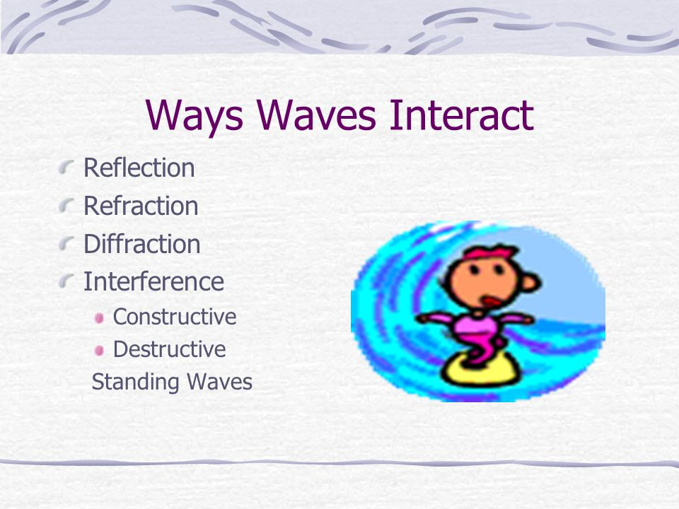 Ways Waves Interact Reflection Refraction Diffraction Interference
