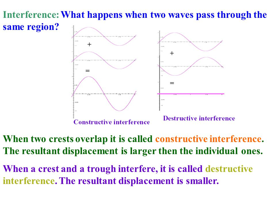 Interference: What happens when two waves pass through the same region