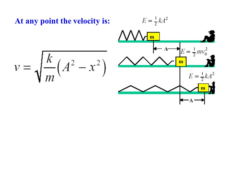 At any point the velocity is: