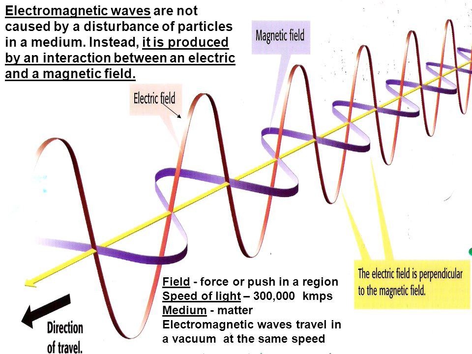 Electromagnetic waves are not caused by a disturbance of particles in a medium. Instead, it is produced by an interaction between an electric and a magnetic field.