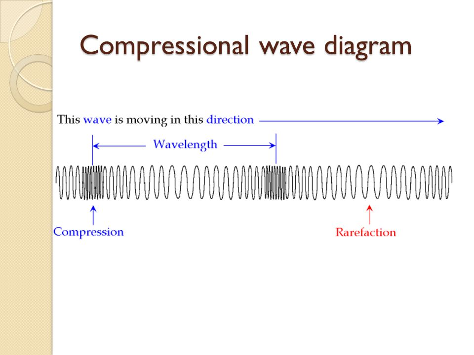 Compressional wave diagram