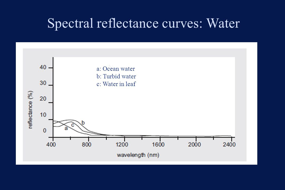 Spectral reflectance curves: Water