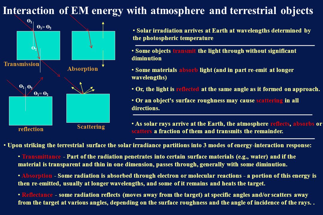 Interaction of EM energy with atmosphere and terrestrial objects