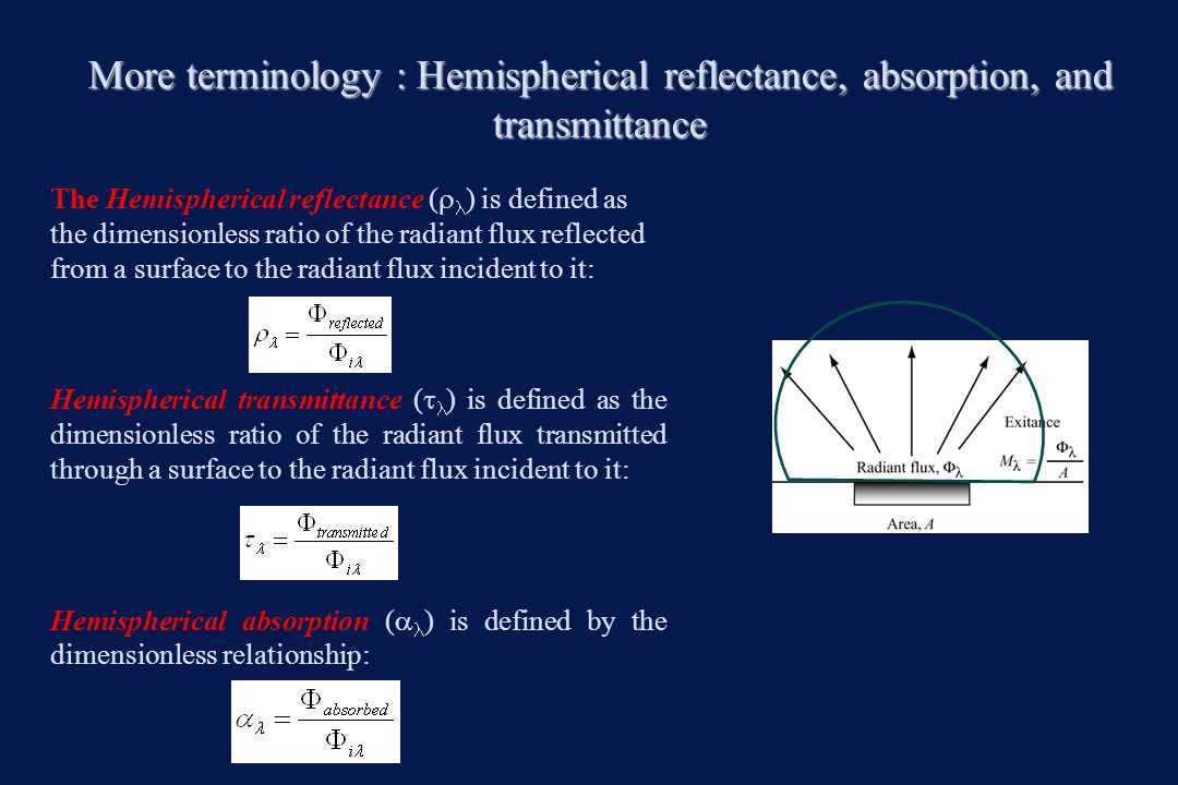 More terminology : Hemispherical reflectance, absorption, and transmittance
