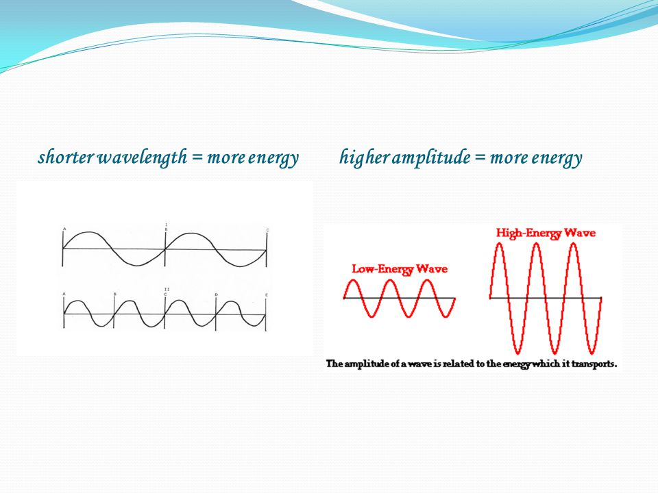 shorter wavelength = more energy