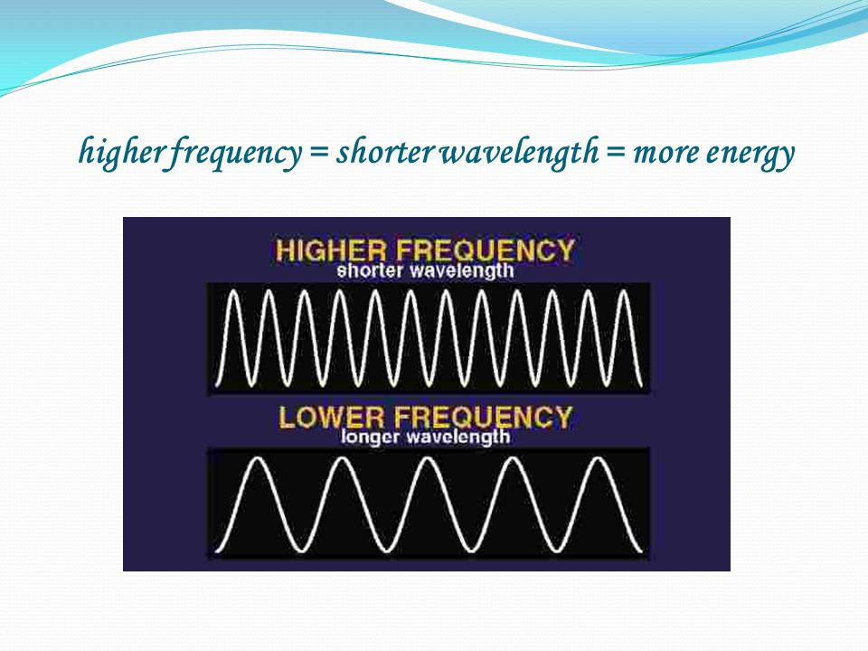 higher frequency = shorter wavelength = more energy