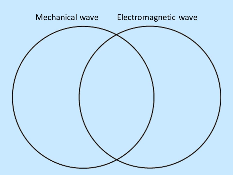 Mechanical wave Electromagnetic wave