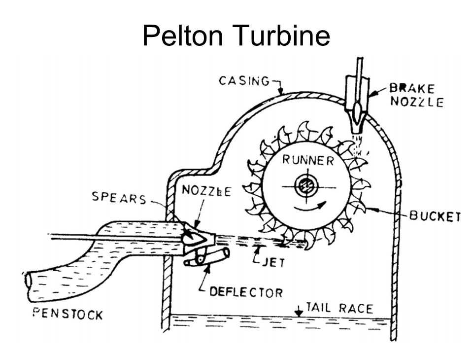Impulse Turbine Pelton