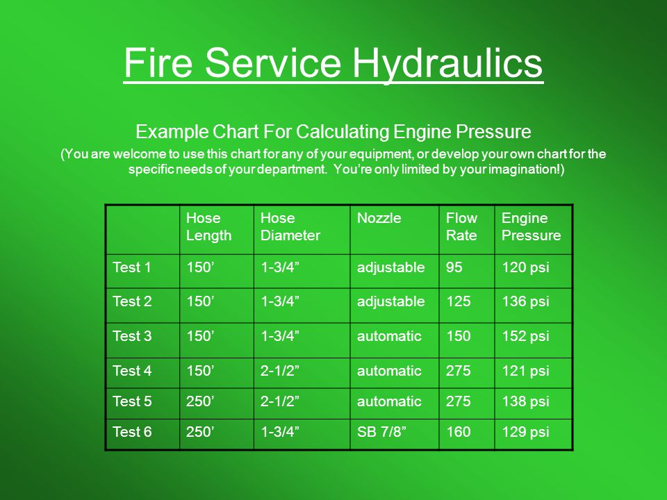 Hydraulics Lets Do Some Math Ppt Download