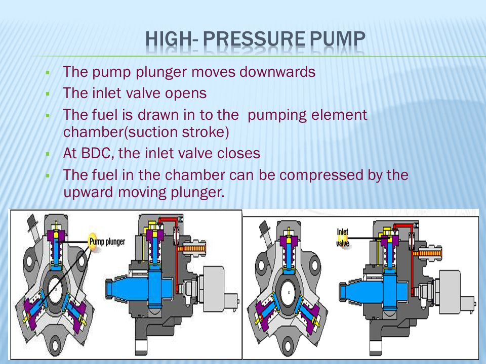 High- pressure pump The pump plunger moves downwards
