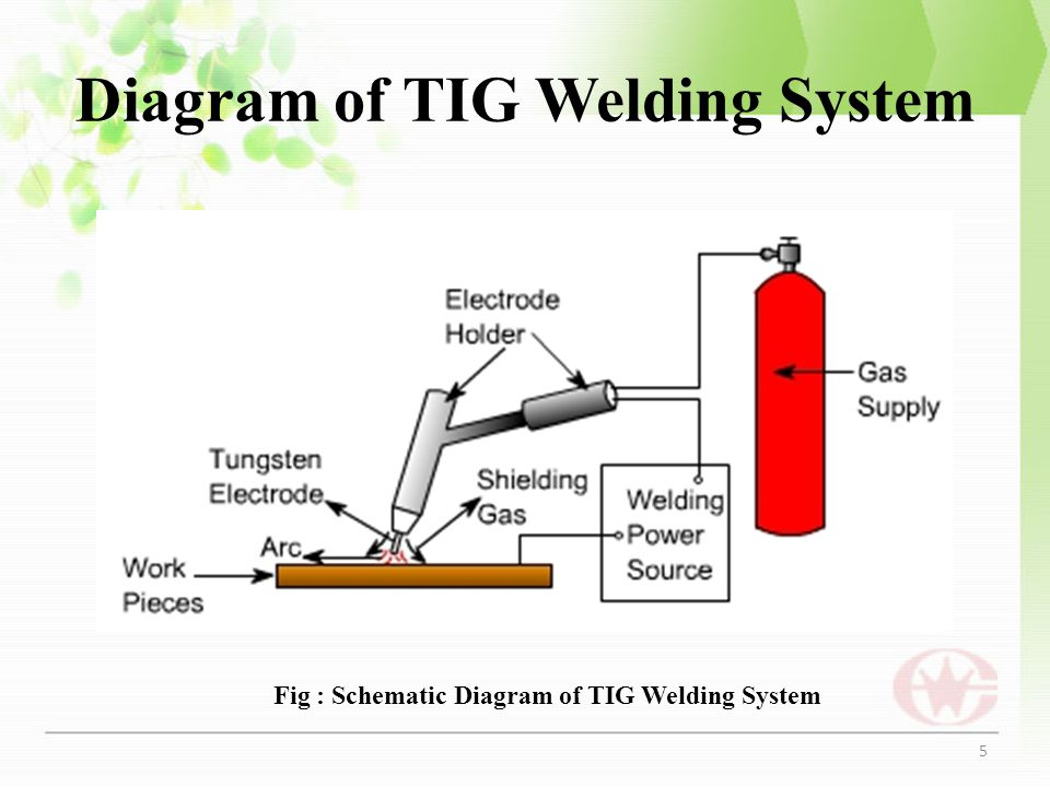 Diagram of TIG Welding System