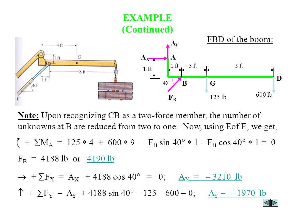 EXAMPLE (Continued) FBD of the boom: