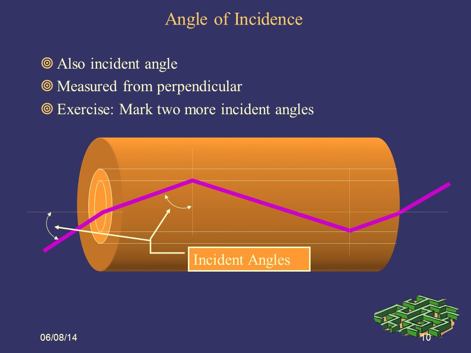 Angle of Incidence Also incident angle Measured from perpendicular