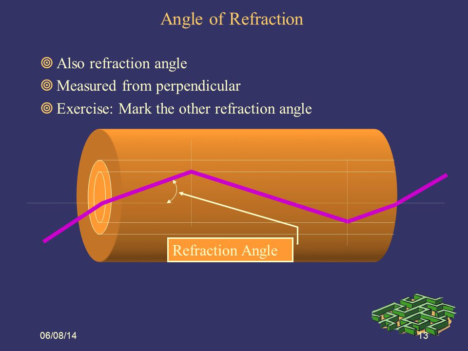 Angle of Refraction Also refraction angle Measured from perpendicular