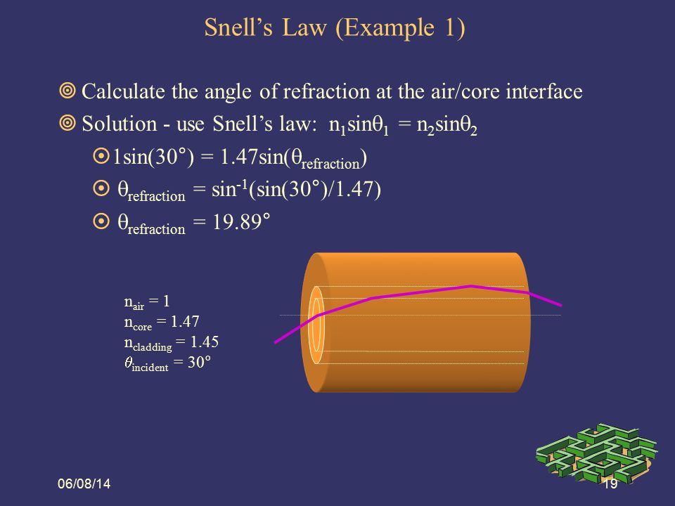 Snell's Law (Example 1) 08/06/14. Calculate the angle of refraction at the air/core interface. Solution - use Snell's law: n1sin1 = n2sin2.