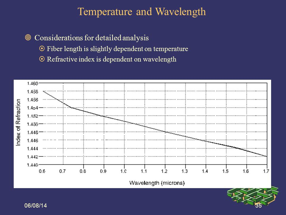 Temperature and Wavelength