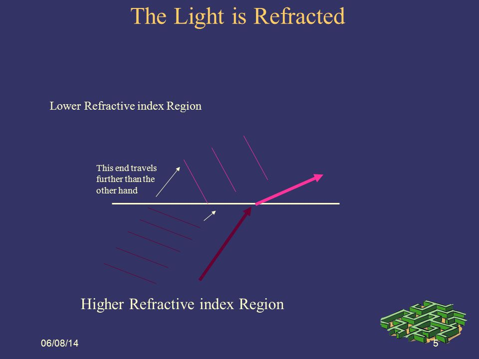 The Light is Refracted Higher Refractive index Region 08/06/14
